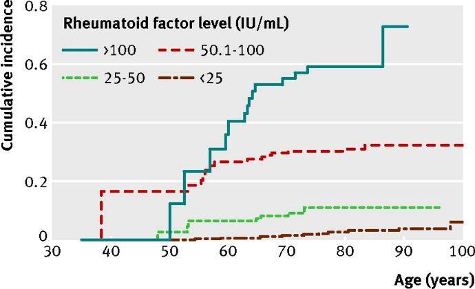 ревматоидный фактор